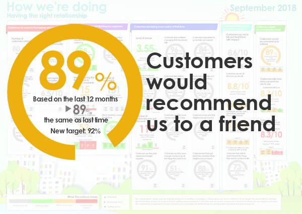 89% customers would recommend us to a friend