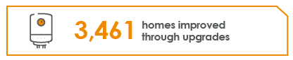 Infographic of a boiler stating '3461 homes improved through upgrades'