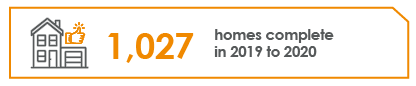 Infographic of a house next to a thumbs up stating '1027 homes to complete 2019 to 2020'