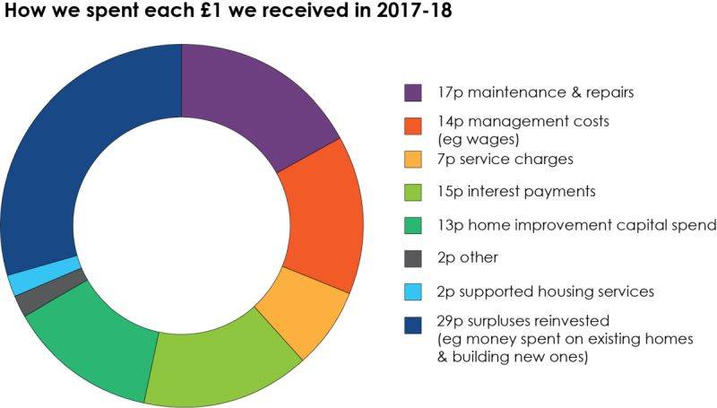Pie chart showing how we spent our money in 2017-18